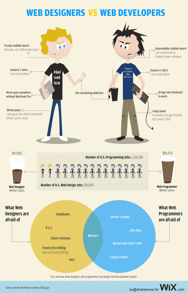 webdesigners vs developers